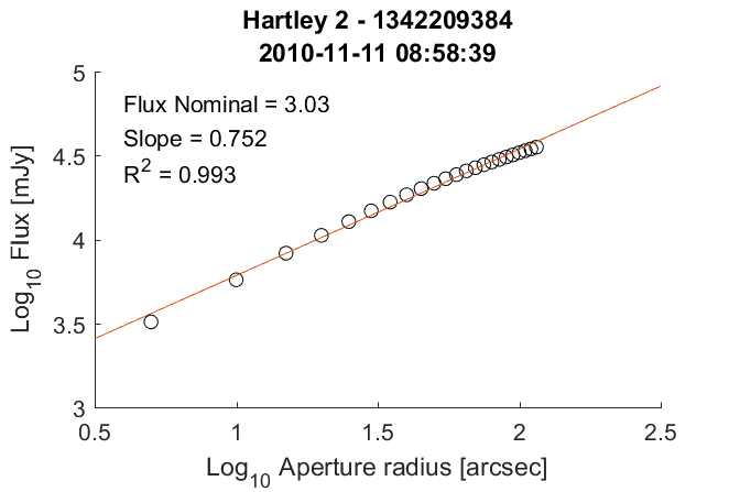 103P/Hartley 2, PACS 70 micron radial profile