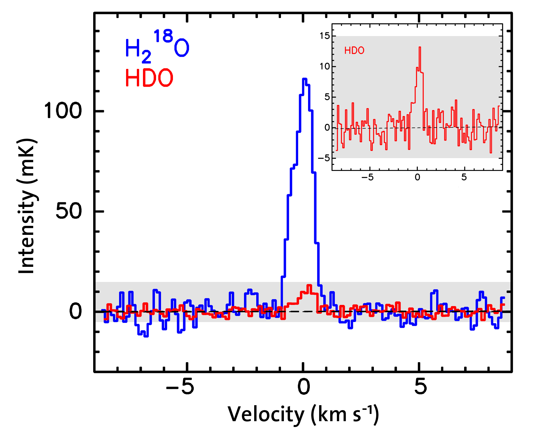 Water signatures in Herschel/HIFI spectrum of comet 103P/Hartley 2. Copyright: Courtesy of Paul Hartogh, Max-Planck-Institut für Sonnensystemforschung