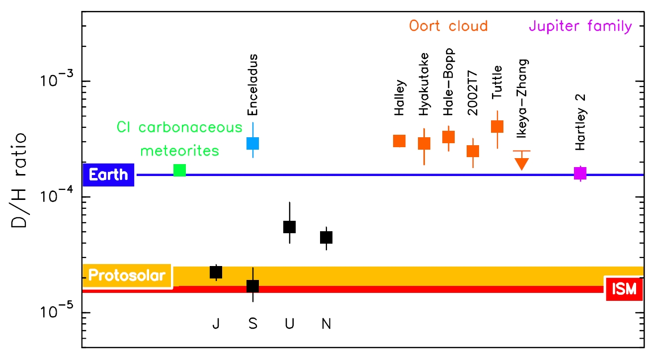 The deuterium-to-hydrogen ratio in the Solar System. Copyright: Courtesy of Paul Hartogh, Max-Planck-Institut für Sonnensystemforschung