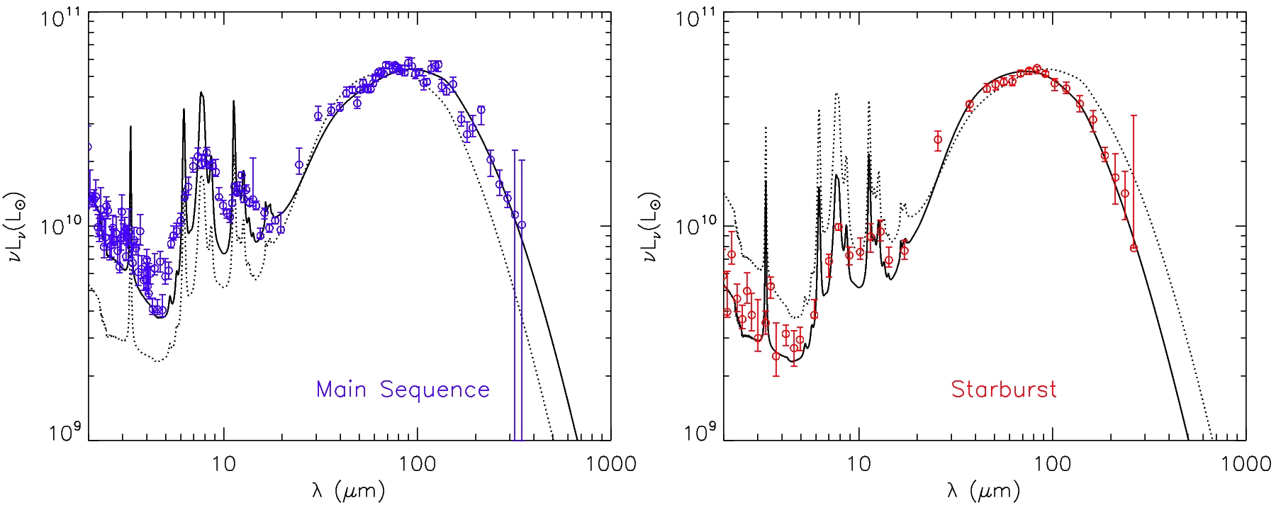 SEDs for 'main-sequence' and star-burst galaxies