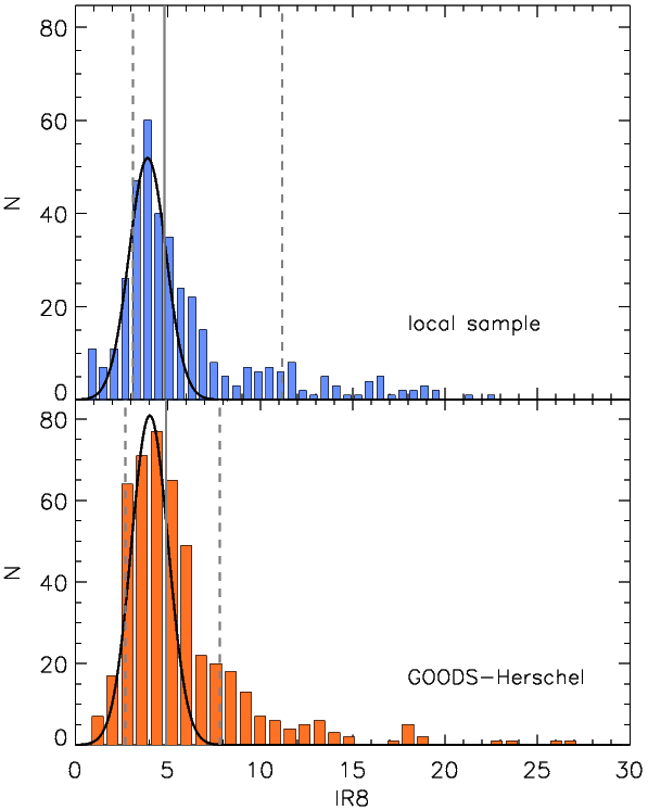 Histogram of L(8µm) ratios for local galaxies and for GOOD-S