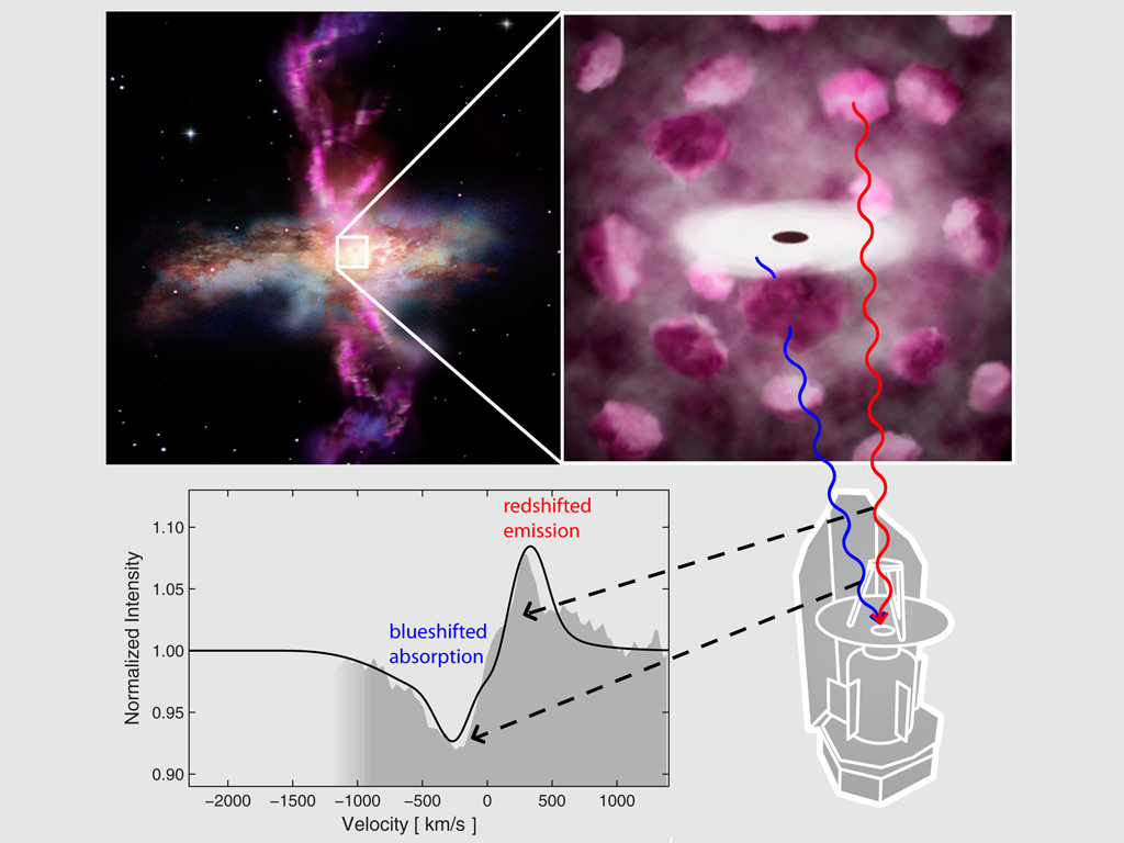Detecting molecular gas outflows in galaxies with Herschel. Copyright: ESA/AOES Medialab