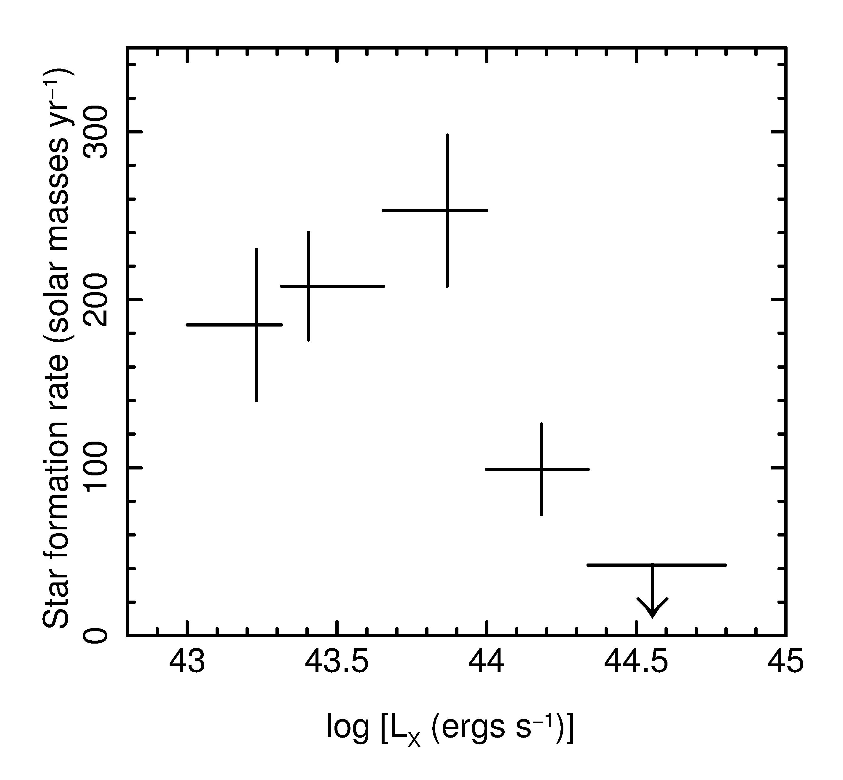 Star formation rate as a function of X-ray brightness for a sample of high-redshift galaxies. Copyright: Image courtesy of Mathew Page, Mullard Space Science Laboratory, UK
