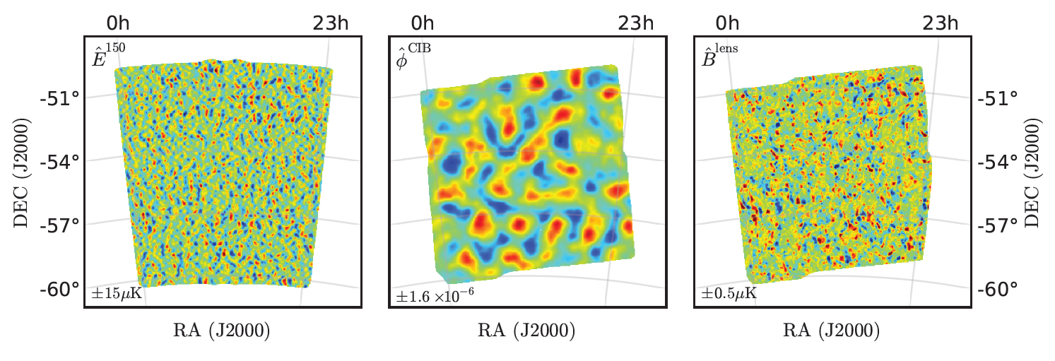 E-modes and B-modes in the CMB polarisation (left and right panels, respectively) and the gravitational potential of the large-scale distribution of matter that is lensing the CMB (central panel) from SPT and Herschel data. Credit: Image from D. Hanson, et al., 2013, Physical Review Letters, 111, 141301