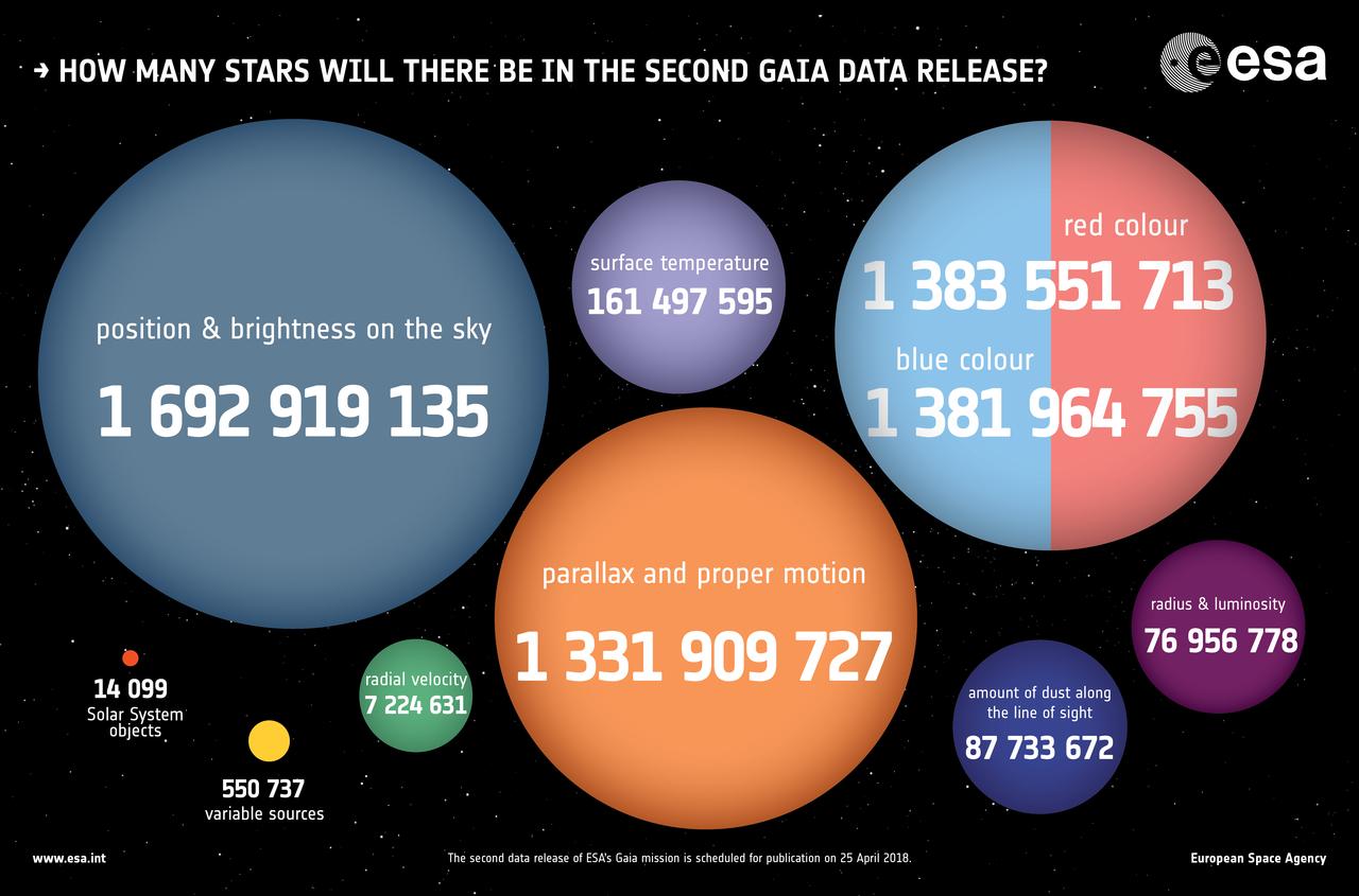 Gaia Mission News - Gaia - Cosmos 1424b9553