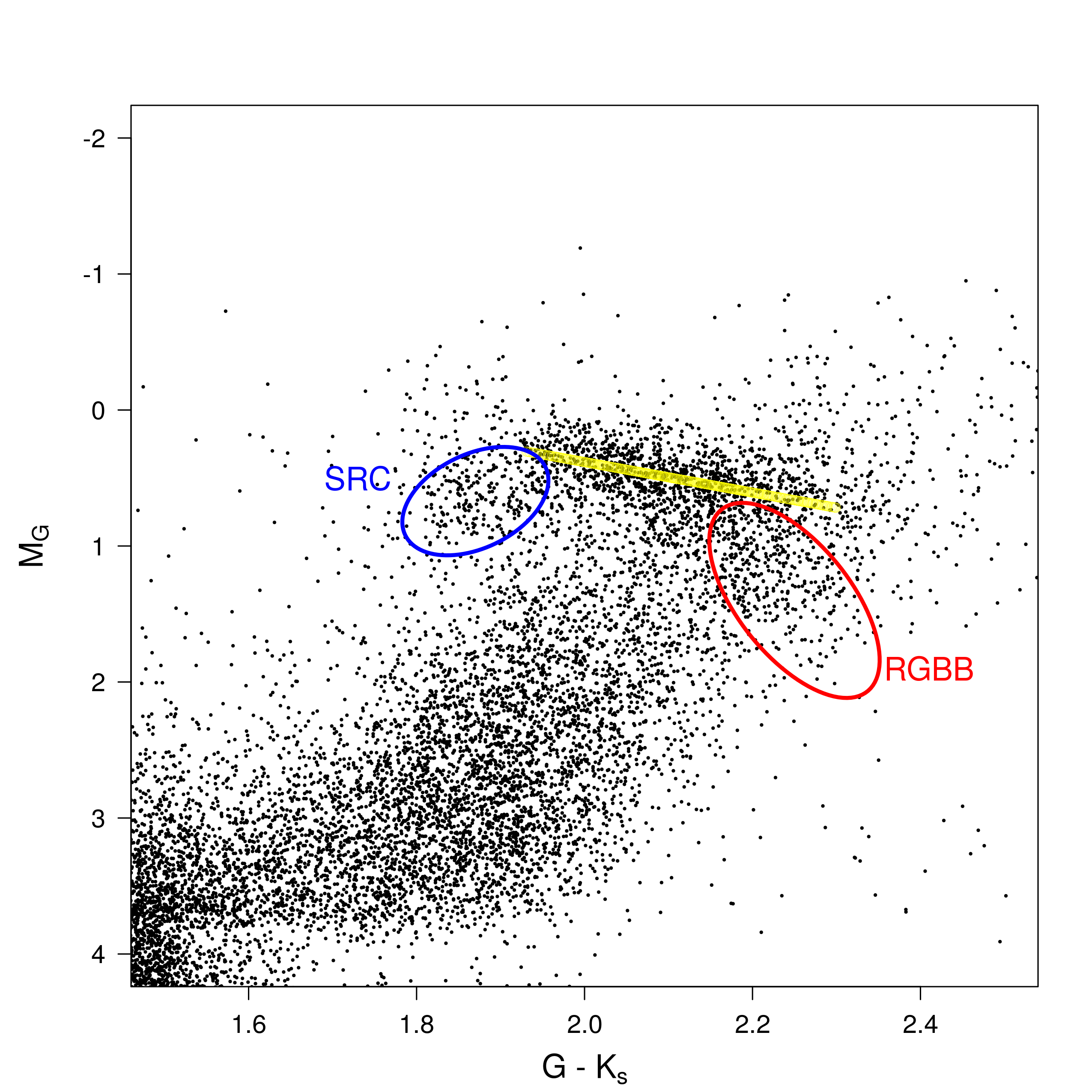 Iow20171020 cosmos figure 2 zoom on the red clump region in blue the secondary red clump in red the red giant branch bump the yellow line corresponds to the obtained pooptronica Choice Image