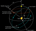 Scanning Law - The spacecraft rotation axis makes an angle of 45° with the Sun direction. This represents the optimal point between astrometry requirements - that call for a large angle - and implementation constraints - such as payload shading and solar array efficiency. This scan axis further describes a slow precession motion around the Sun-to-Earth direction, with an average period of 63 days. This allows the scanning law definition to be independent from the orbital position around L2. ***** 16 November 2012 ***** credits: ESA