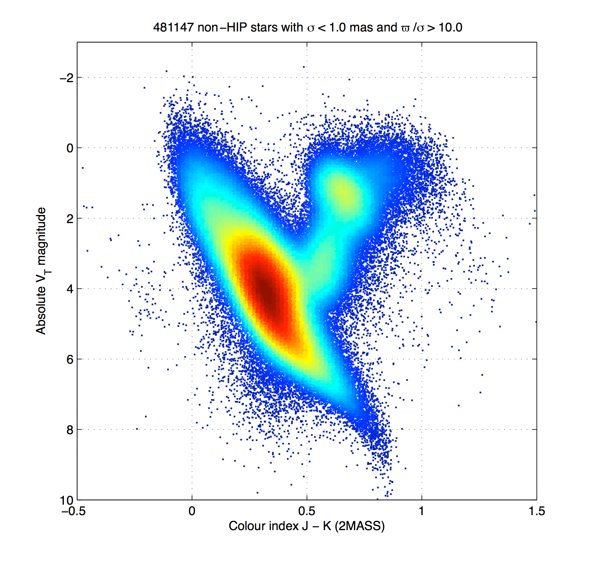 News20150807 cosmos the hertzsprung russell hr diagrams presented here were produced as part of a first validation of the astrometric capabilities of the instrument and of pooptronica Choice Image