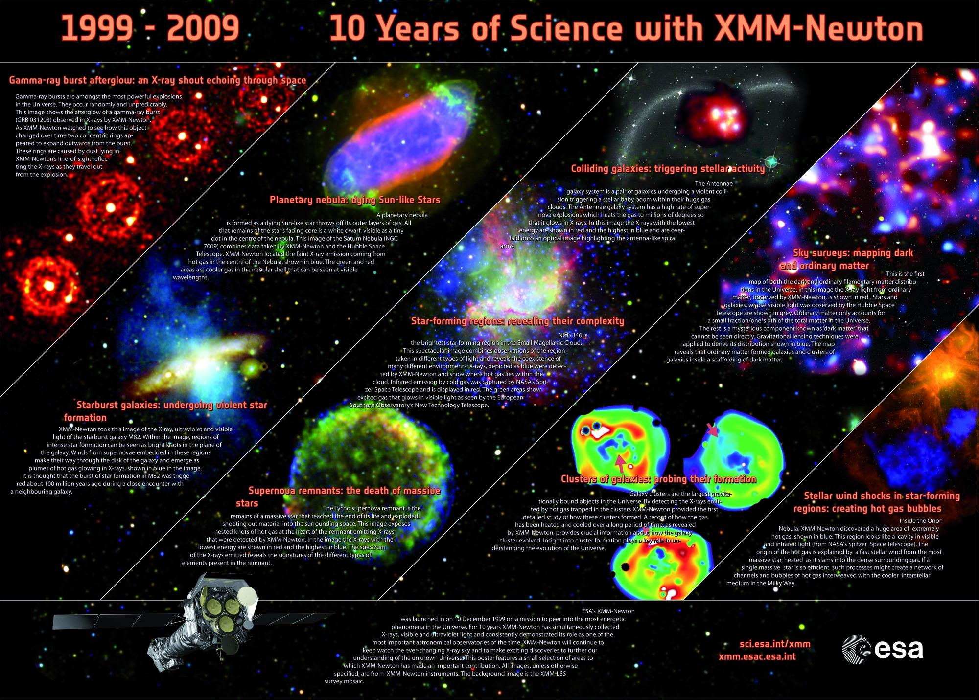 Xmm Newton 10th Anniversary Cosmos
