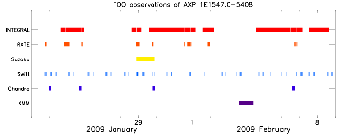 Overview of TOO observations