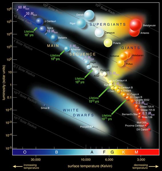 The Hertzsprung Russell Diagram Cosmos