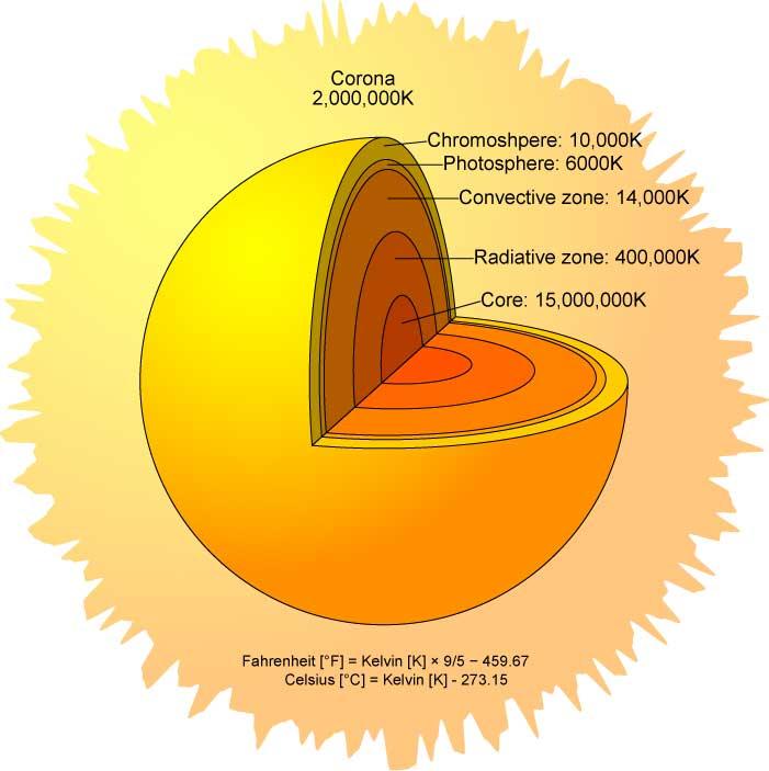 The Sun Rotation - Cesar